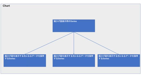 箱ひげ図のSeries構成