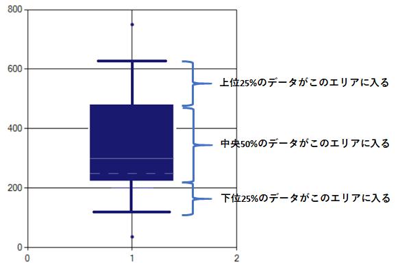 箱ひげ図概要2