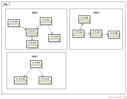 機能ごとにグルーピングしたクラス図