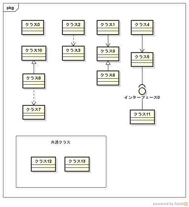 汎用的・共通的なクラスはまとめてしまい線を引かない場合