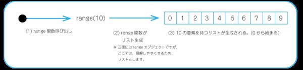 range関数の概要