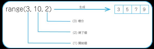 range関数で3つの引数指定