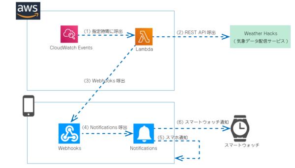 【AWS】Lambda,-IFTTTで天気通知システムの製作_システム構成図