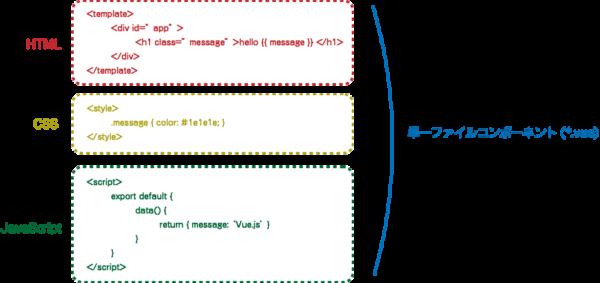 single_file_component_summary